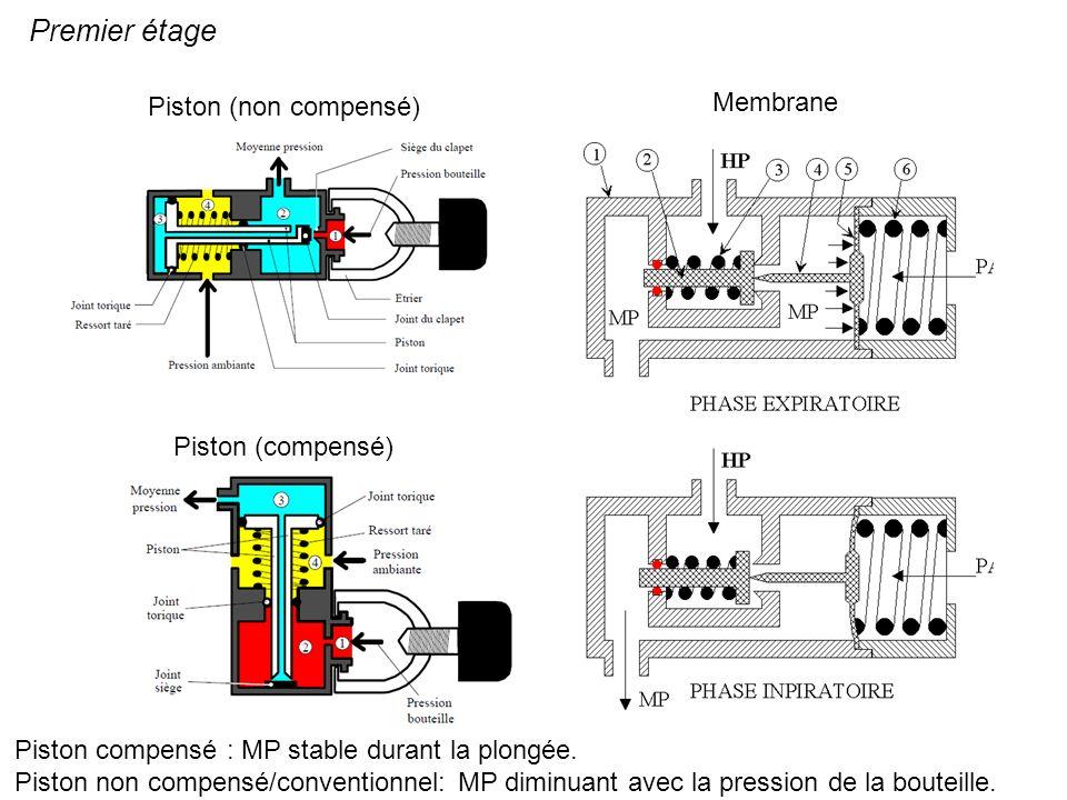 Premier étage Piston (non compensé) Membrane Piston compensé : MP stable durant la plongée. Piston non compensé/conventionnel: MP diminuant avec la pr