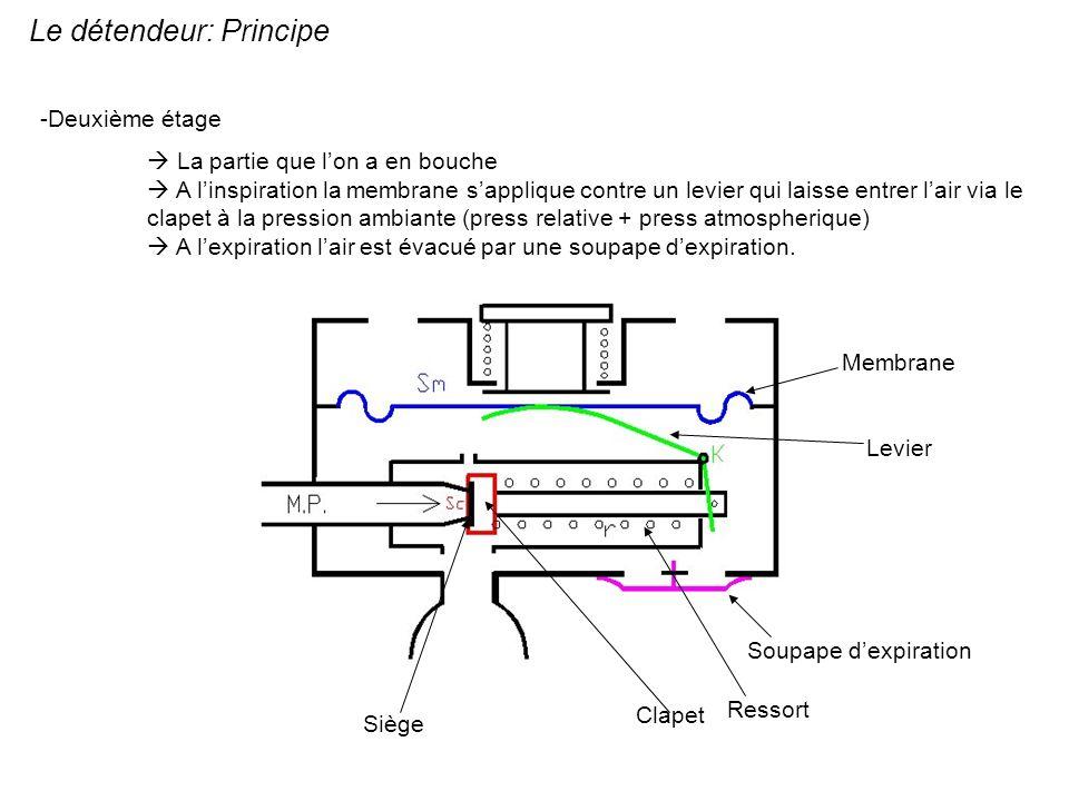 Le détendeur: Principe -Deuxième étage La partie que lon a en bouche A linspiration la membrane sapplique contre un levier qui laisse entrer lair via