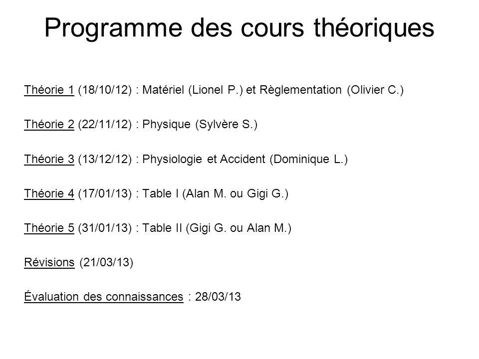 Programme des cours théoriques Théorie 1 (18/10/12) : Matériel (Lionel P.) et Règlementation (Olivier C.) Théorie 2 (22/11/12) : Physique (Sylvère S.)