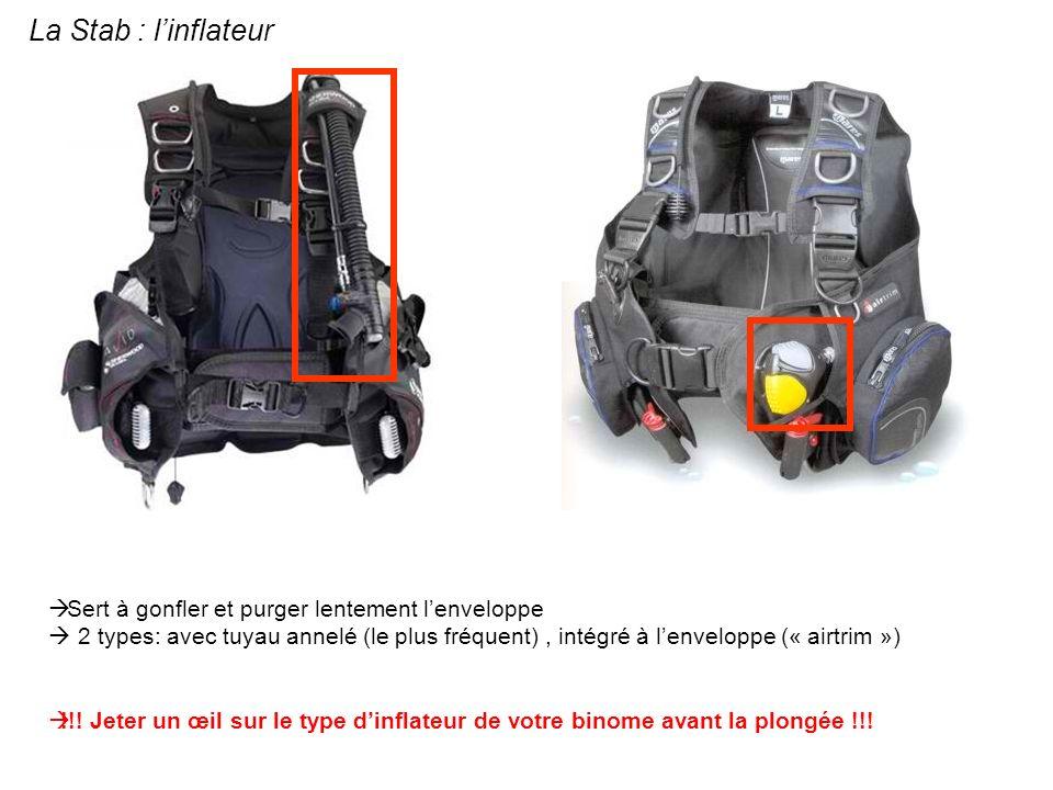 La Stab : linflateur Sert à gonfler et purger lentement lenveloppe 2 types: avec tuyau annelé (le plus fréquent), intégré à lenveloppe (« airtrim ») !