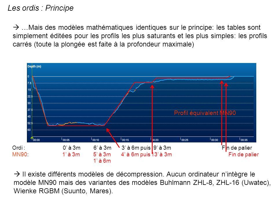 Les ordis : Principe Profil équivalent MN90 …Mais des modèles mathématiques identiques sur le principe: les tables sont simplement éditées pour les pr