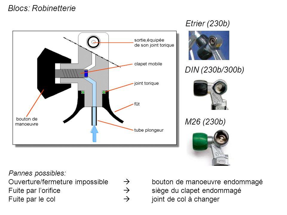 Blocs: Robinetterie Pannes possibles: Ouverture/fermeture impossible bouton de manoeuvre endommagé Fuite par lorifice siège du clapet endommagé Fuite