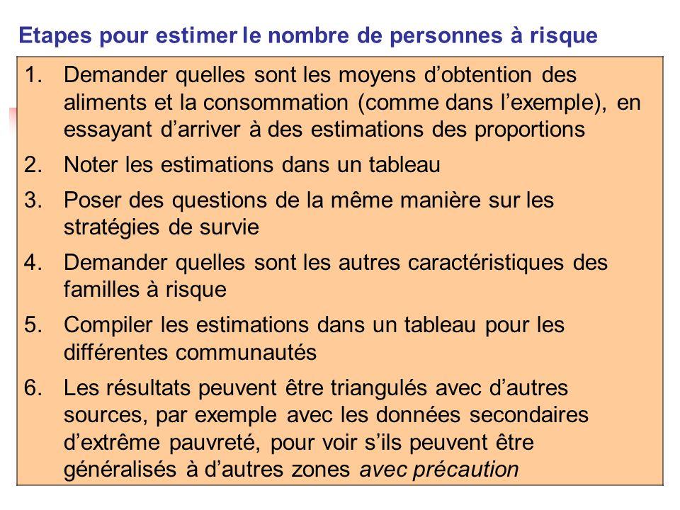Programme dapprentissage avanc é EFSA 1.Demander quelles sont les moyens dobtention des aliments et la consommation (comme dans lexemple), en essayant darriver à des estimations des proportions 2.Noter les estimations dans un tableau 3.Poser des questions de la même manière sur les stratégies de survie 4.Demander quelles sont les autres caractéristiques des familles à risque 5.Compiler les estimations dans un tableau pour les différentes communautés 6.Les résultats peuvent être triangulés avec dautres sources, par exemple avec les données secondaires dextrême pauvreté, pour voir sils peuvent être généralisés à dautres zones avec précaution Etapes pour estimer le nombre de personnes à risque