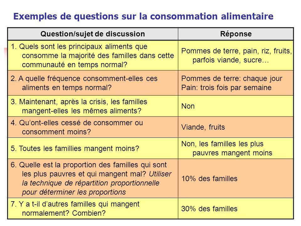 Programme dapprentissage avanc é EFSA Exemples de questions sur laccès aux aliments Questions/sujetRéponses Comment les familles de cette communauté obtiennent-elles leurs aliments normalement.