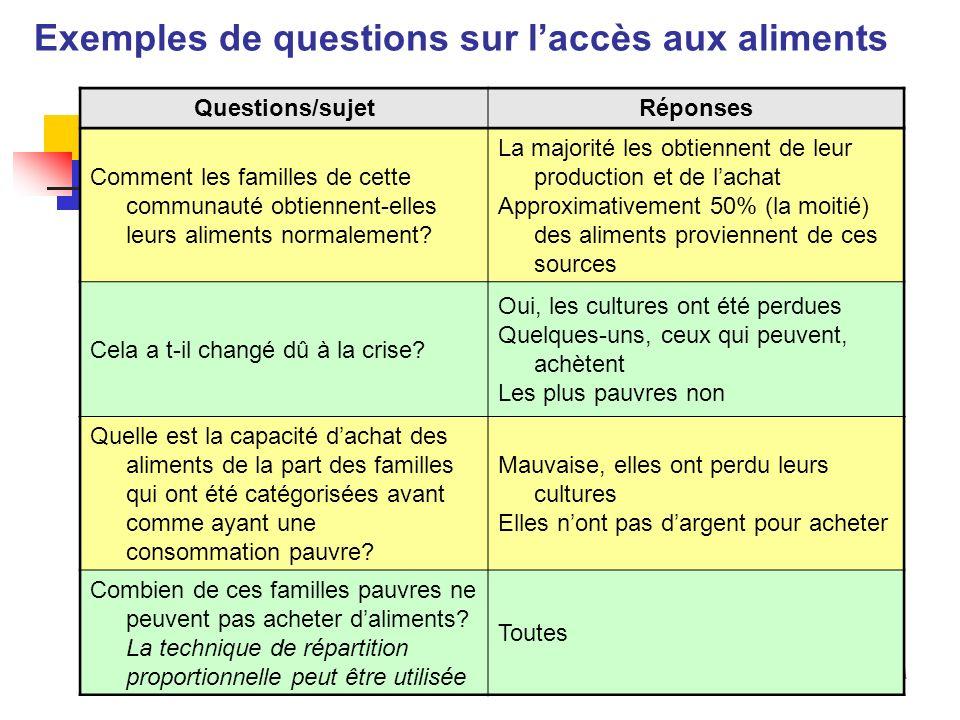 Programme dapprentissage avanc é EFSA Exemples de questions sur les stratégies de survie Questions/sujetsRéponses Que font les familles qui ont des problèmes pour acquérir/consommer la nourriture.