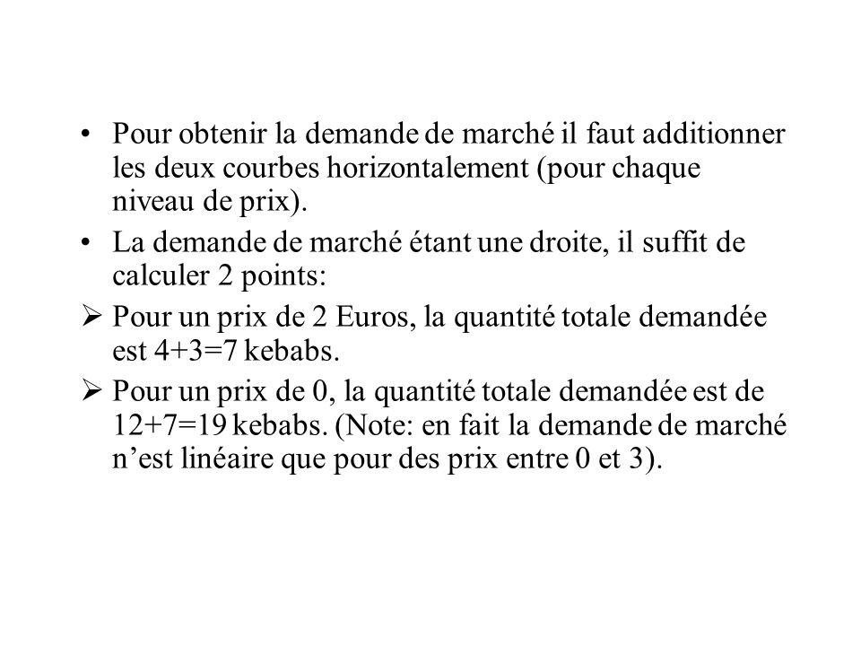 Pour obtenir la demande de marché il faut additionner les deux courbes horizontalement (pour chaque niveau de prix). La demande de marché étant une dr