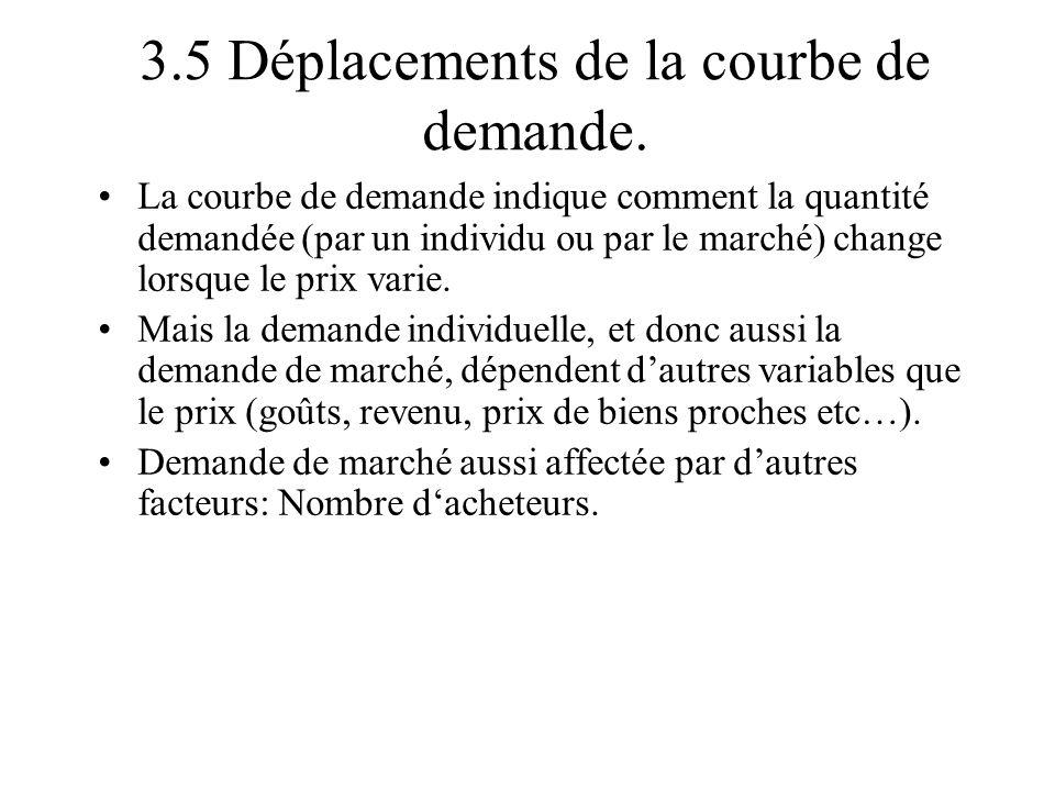3.5 Déplacements de la courbe de demande. La courbe de demande indique comment la quantité demandée (par un individu ou par le marché) change lorsque