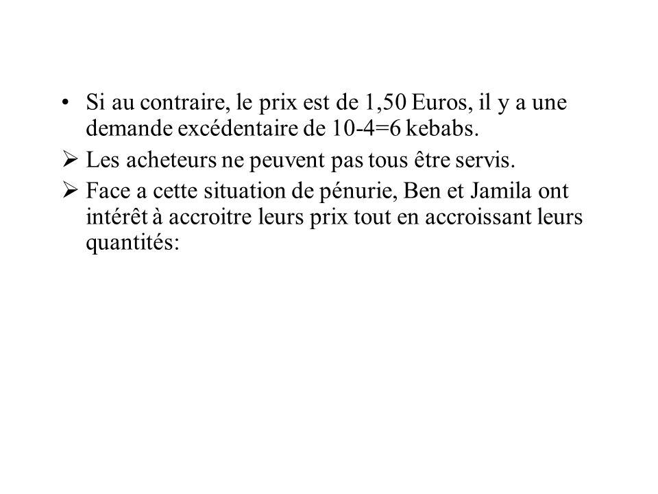 Si au contraire, le prix est de 1,50 Euros, il y a une demande excédentaire de 10-4=6 kebabs. Les acheteurs ne peuvent pas tous être servis. Face a ce