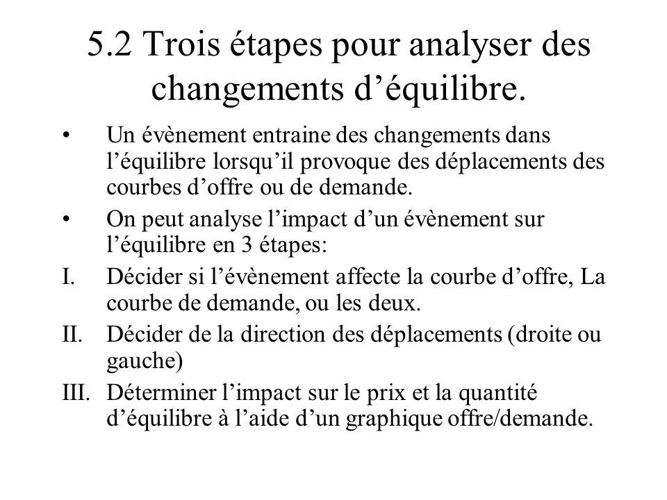 5.2 Trois étapes pour analyser des changements déquilibre. Un évènement entraine des changements dans léquilibre lorsquil provoque des déplacements de
