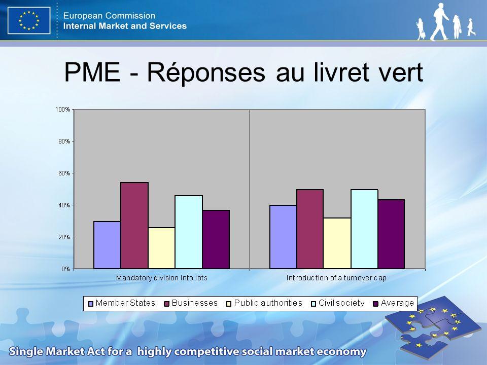 PME - Réponses au livret vert