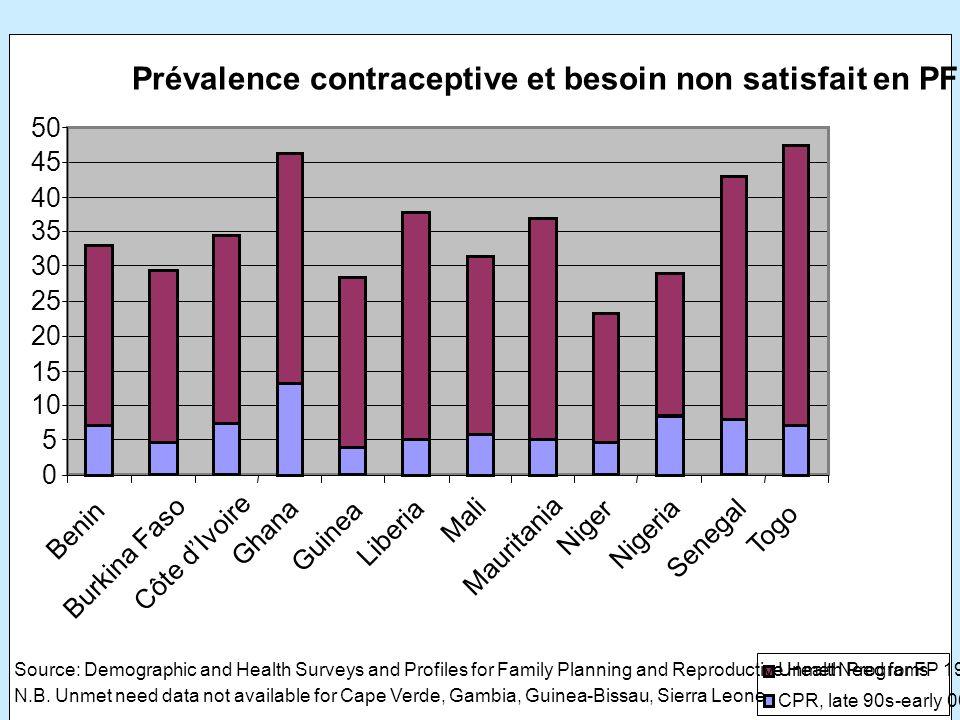 14 MÉCANISMES ALTERNATIFS DE FINANCEMENT MÉCANISMES ALTERNATIFS DE FINANCEMENT (suite) programmes de prêt –Programme PTTE (Pays Pauvres Très Endettés) Vouchers: Bons pour les pauvres Système de recouvrement des coûts pour des contraceptifs –Par exemple, le Cameroun dans le cadre de son plan stratégique Diversification des ressources par l intermédiaire des efforts multisectoriels