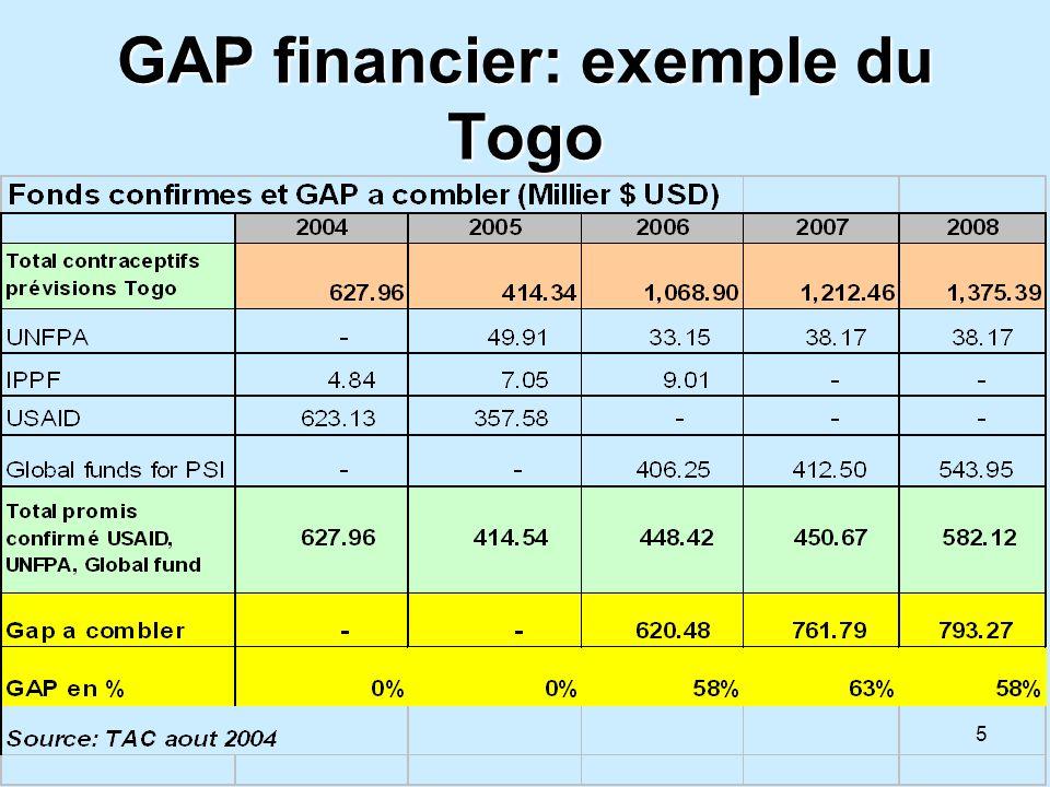 6 GAP financier: exemple du Burkina Faso