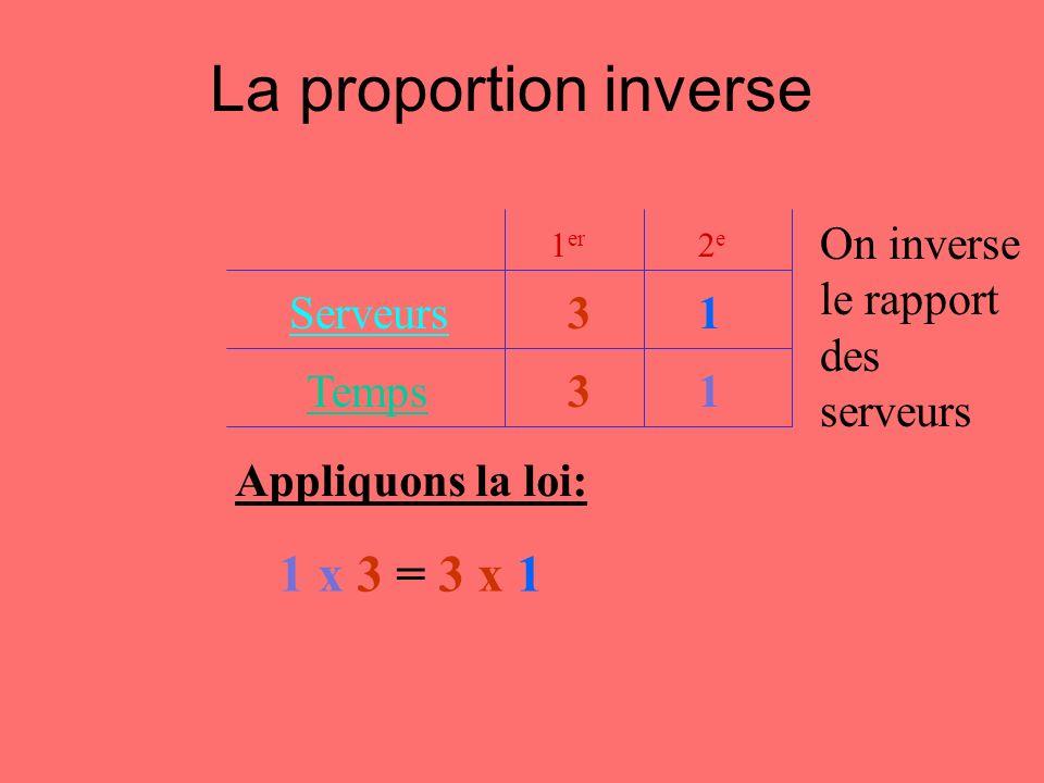 La proportion inverse Appliquons la loi: 1 x 3 = 3 x 1 Temps Serveurs 1 er 2e 2e 13 On inverse le rapport des serveurs 13
