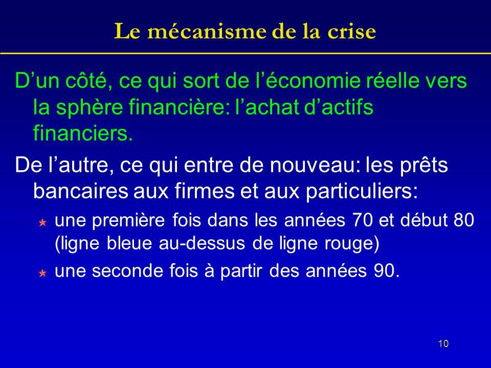 10 Le mécanisme de la crise Dun côté, ce qui sort de léconomie réelle vers la sphère financière: lachat dactifs financiers.