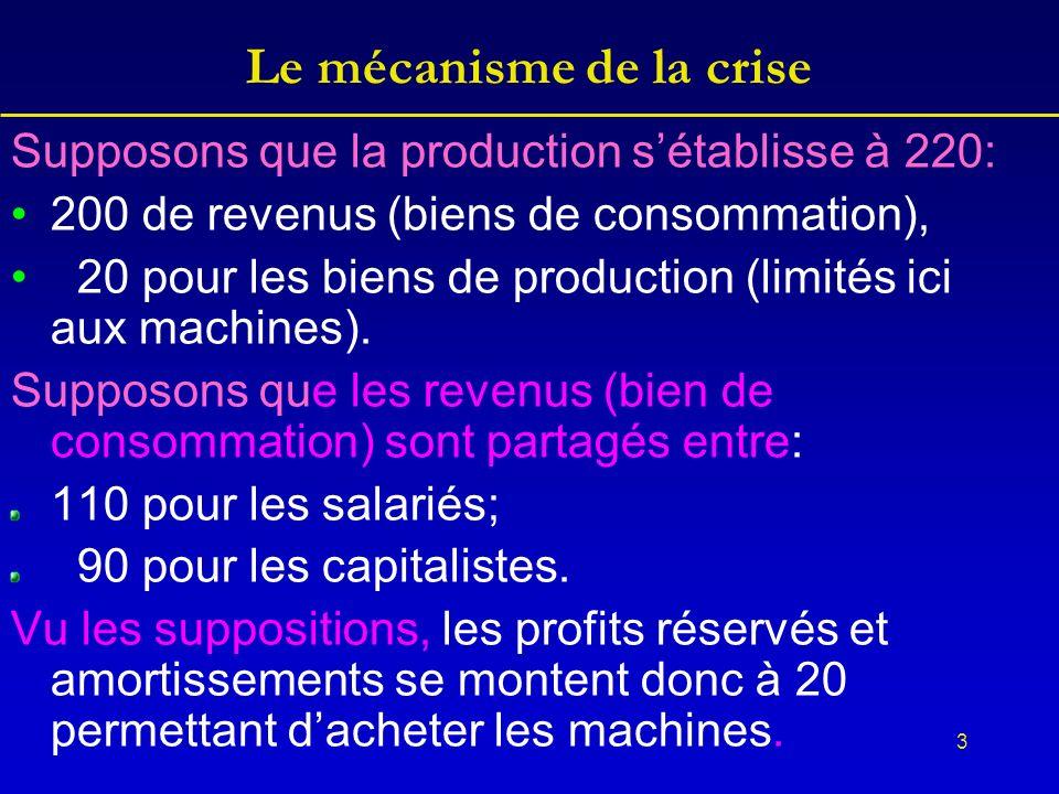3 Le mécanisme de la crise Supposons que la production sétablisse à 220: 200 de revenus (biens de consommation), 20 pour les biens de production (limités ici aux machines).