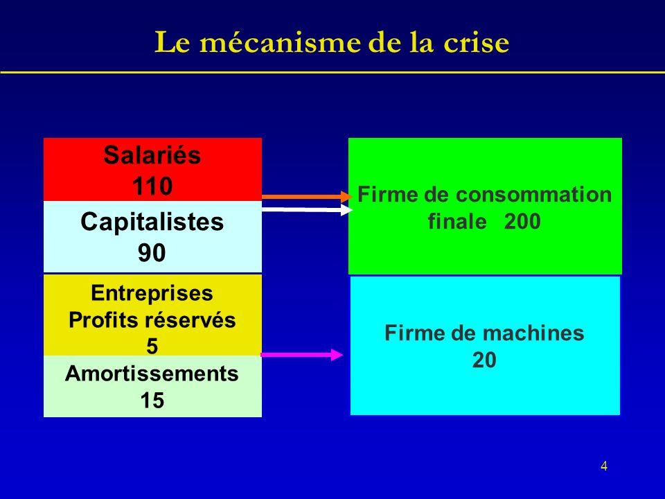 4 Le mécanisme de la crise Salariés 110 Capitalistes 90 Entreprises Profits réservés 5 Amortissements 15 Firme de consommation finale 200 Firme de machines 20