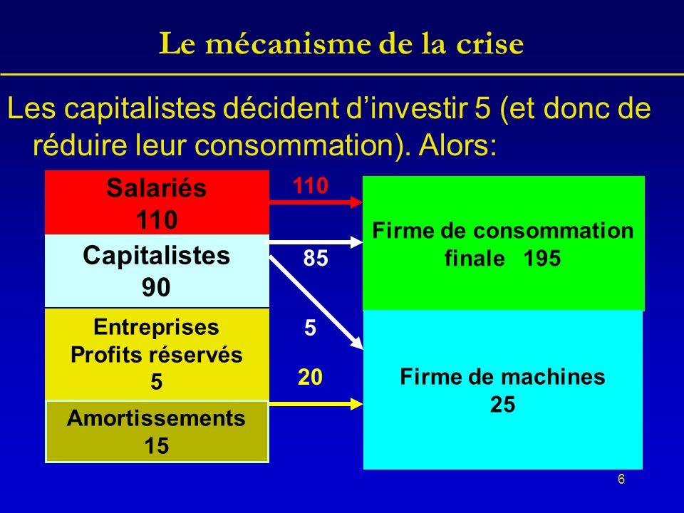 6 Le mécanisme de la crise Les capitalistes décident dinvestir 5 (et donc de réduire leur consommation).
