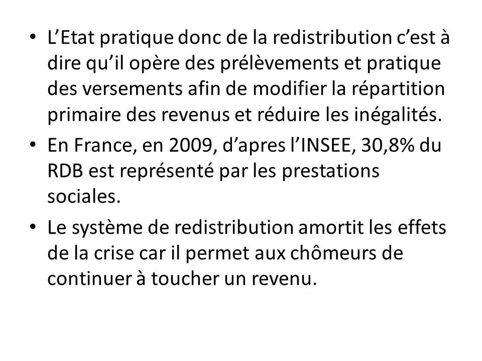 LEtat pratique donc de la redistribution cest à dire quil opère des prélèvements et pratique des versements afin de modifier la répartition primaire d