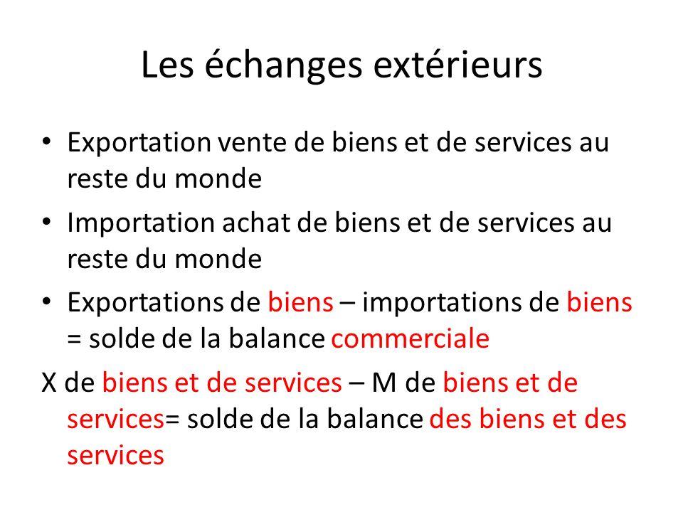 Les échanges extérieurs Exportation vente de biens et de services au reste du monde Importation achat de biens et de services au reste du monde Export