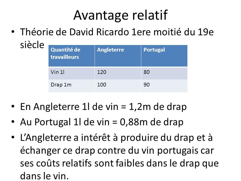 Avantage relatif Théorie de David Ricardo 1ere moitié du 19e siècle En Angleterre 1l de vin = 1,2m de drap Au Portugal 1l de vin = 0,88m de drap LAngl