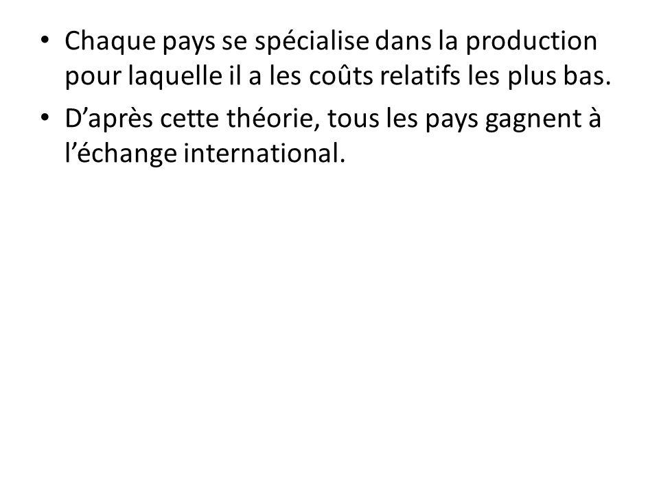 Chaque pays se spécialise dans la production pour laquelle il a les coûts relatifs les plus bas. Daprès cette théorie, tous les pays gagnent à léchang
