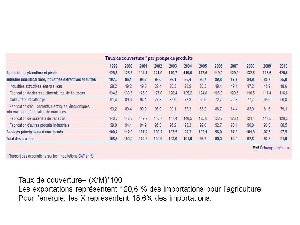 Taux de couverture= (X/M)*100 Les exportations représentent 120,6 % des importations pour lagriculture. Pour lénergie, les X représentent 18,6% des im
