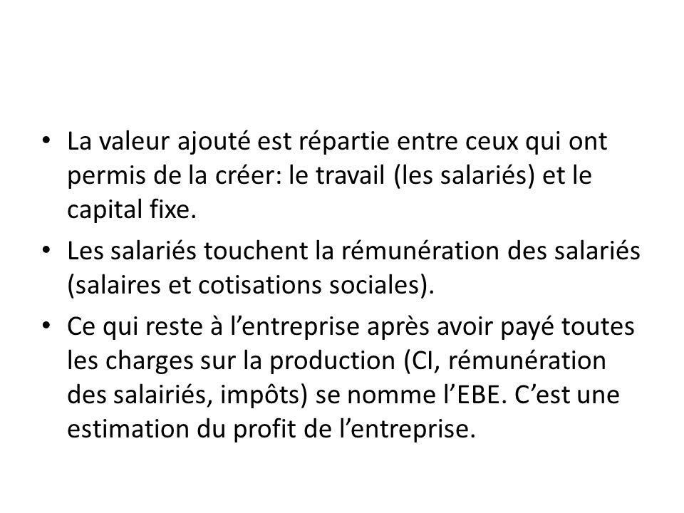 La valeur ajouté est répartie entre ceux qui ont permis de la créer: le travail (les salariés) et le capital fixe. Les salariés touchent la rémunérati