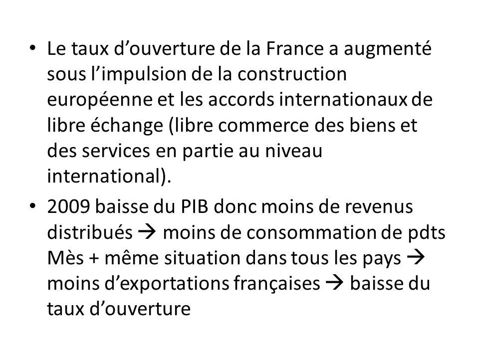 Le taux douverture de la France a augmenté sous limpulsion de la construction européenne et les accords internationaux de libre échange (libre commerc