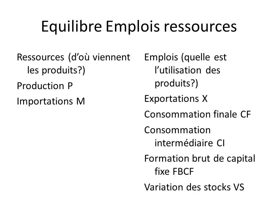 Equilibre Emplois ressources Ressources (doù viennent les produits?) Production P Importations M Emplois (quelle est lutilisation des produits?) Expor