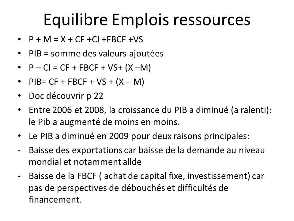 Equilibre Emplois ressources P + M = X + CF +CI +FBCF +VS PIB = somme des valeurs ajoutées P – CI = CF + FBCF + VS+ (X –M) PIB= CF + FBCF + VS + (X –