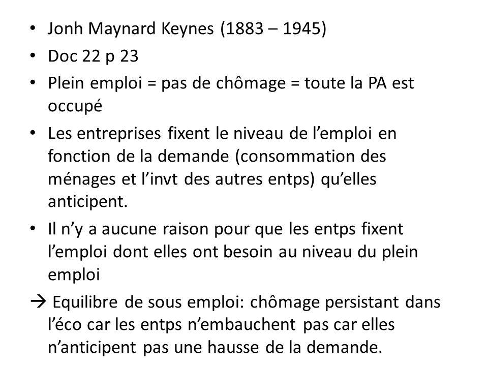 Jonh Maynard Keynes (1883 – 1945) Doc 22 p 23 Plein emploi = pas de chômage = toute la PA est occupé Les entreprises fixent le niveau de lemploi en fo