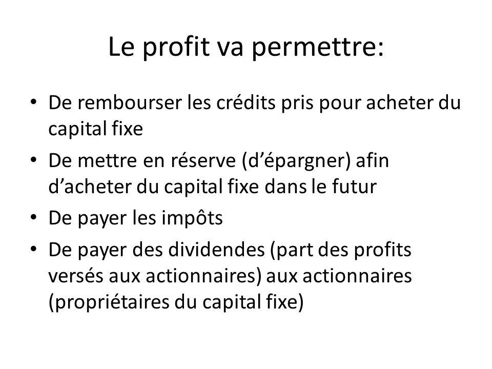 Le profit va permettre: De rembourser les crédits pris pour acheter du capital fixe De mettre en réserve (dépargner) afin dacheter du capital fixe dan