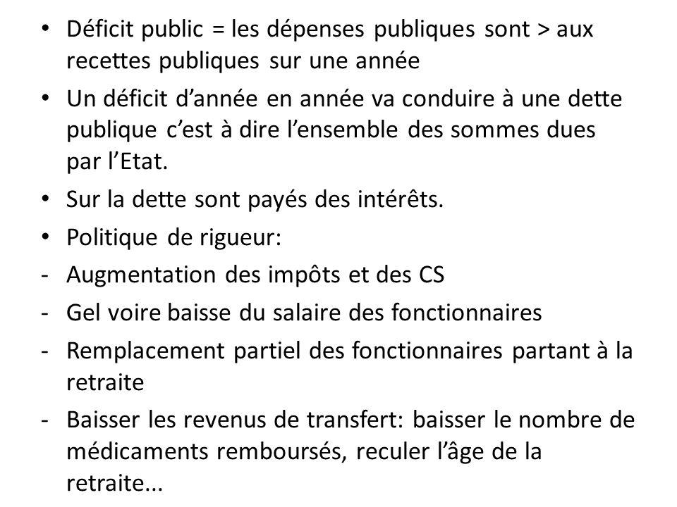 Déficit public = les dépenses publiques sont > aux recettes publiques sur une année Un déficit dannée en année va conduire à une dette publique cest à