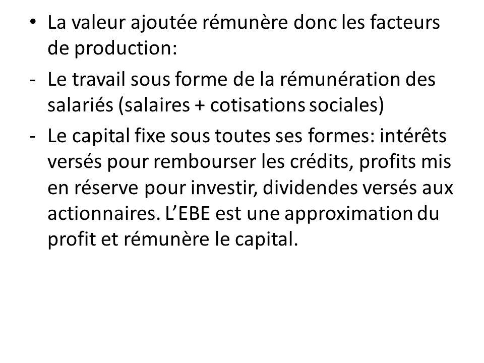 La valeur ajoutée rémunère donc les facteurs de production: -Le travail sous forme de la rémunération des salariés (salaires + cotisations sociales) -