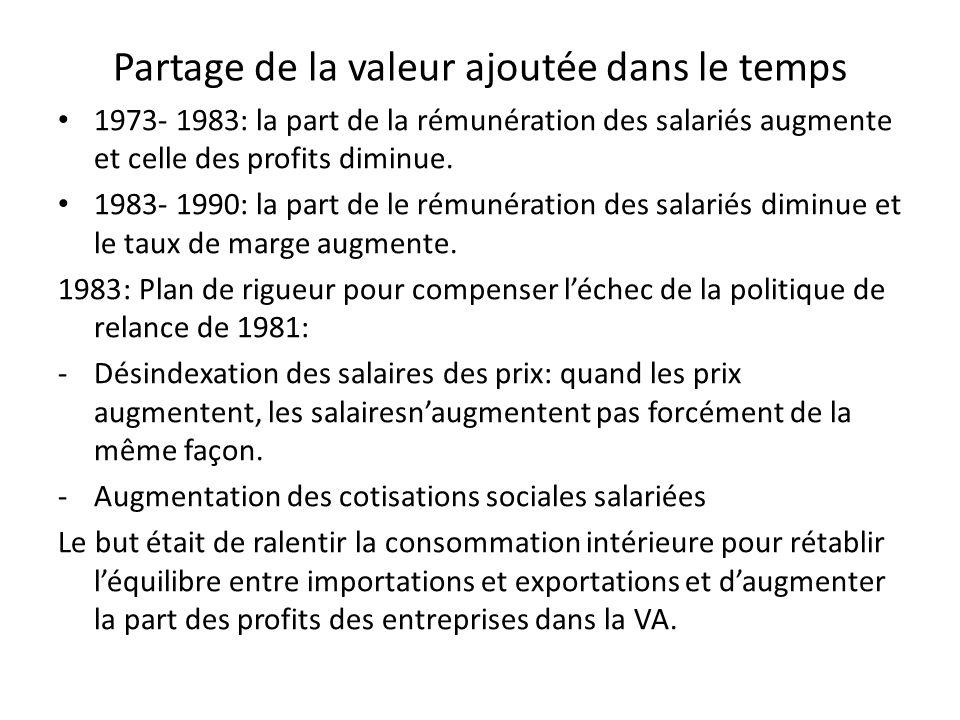 Partage de la valeur ajoutée dans le temps 1973- 1983: la part de la rémunération des salariés augmente et celle des profits diminue. 1983- 1990: la p