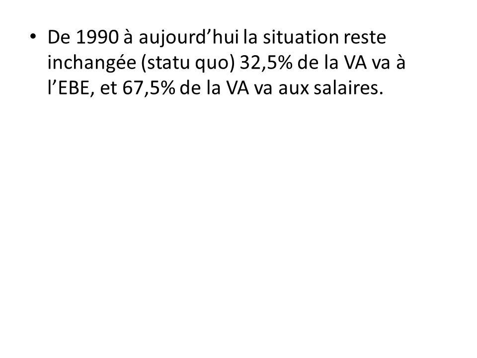 De 1990 à aujourdhui la situation reste inchangée (statu quo) 32,5% de la VA va à lEBE, et 67,5% de la VA va aux salaires.
