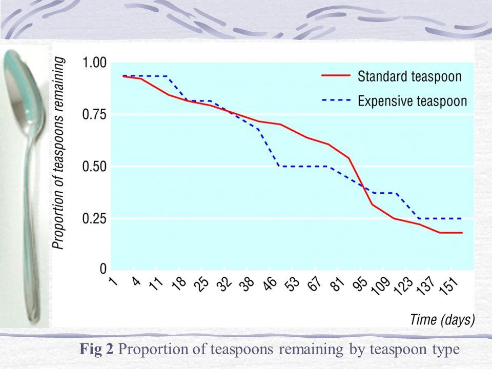 RÉSULTATS (2) Taux de disparition ne diffère pas en fonction de la qualité de la cuillère (p=0,88)