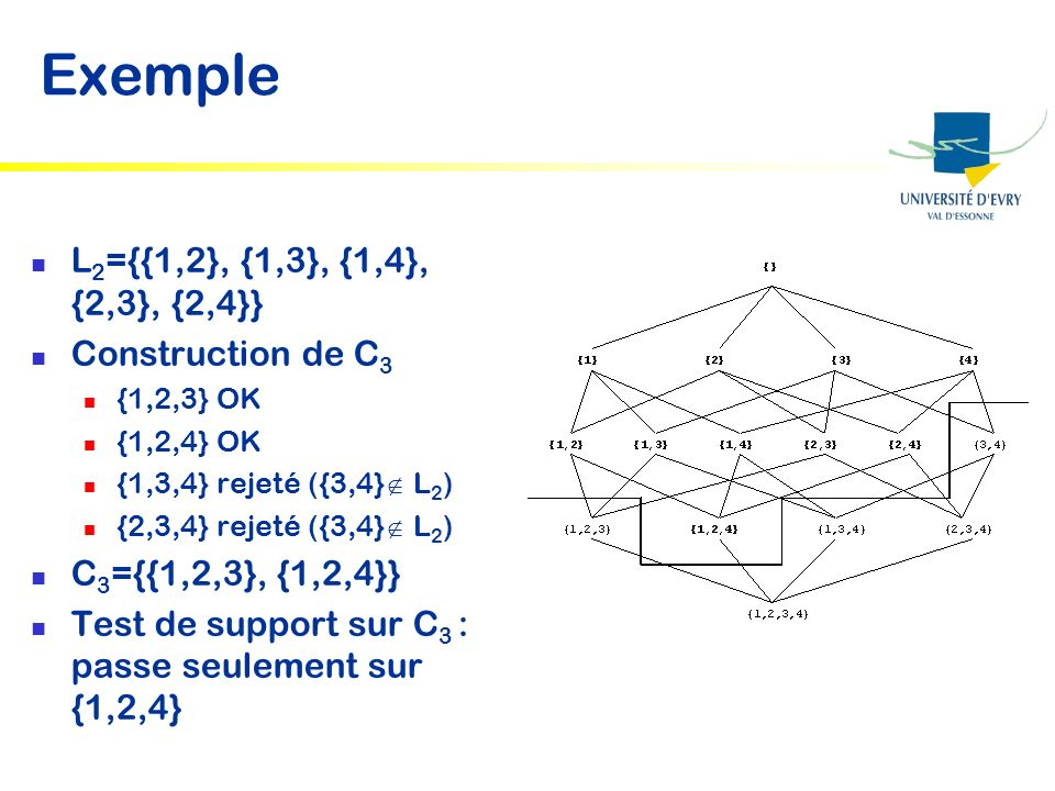 Exemple L 2 ={{1,2}, {1,3}, {1,4}, {2,3}, {2,4}} Construction de C 3 {1,2,3} OK {1,2,4} OK {1,3,4} rejeté ({3,4} L 2 ) {2,3,4} rejeté ({3,4} L 2 ) C 3 ={{1,2,3}, {1,2,4}} Test de support sur C 3 : passe seulement sur {1,2,4}