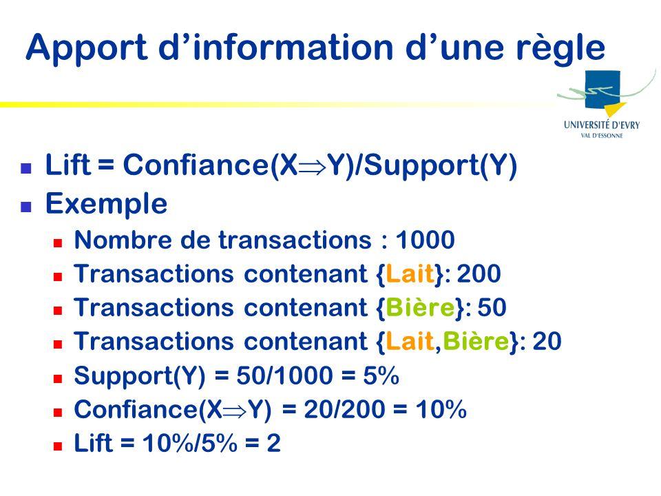 Apport dinformation dune règle Lift = Confiance(X Y)/Support(Y) Exemple Nombre de transactions : 1000 Transactions contenant {Lait}: 200 Transactions