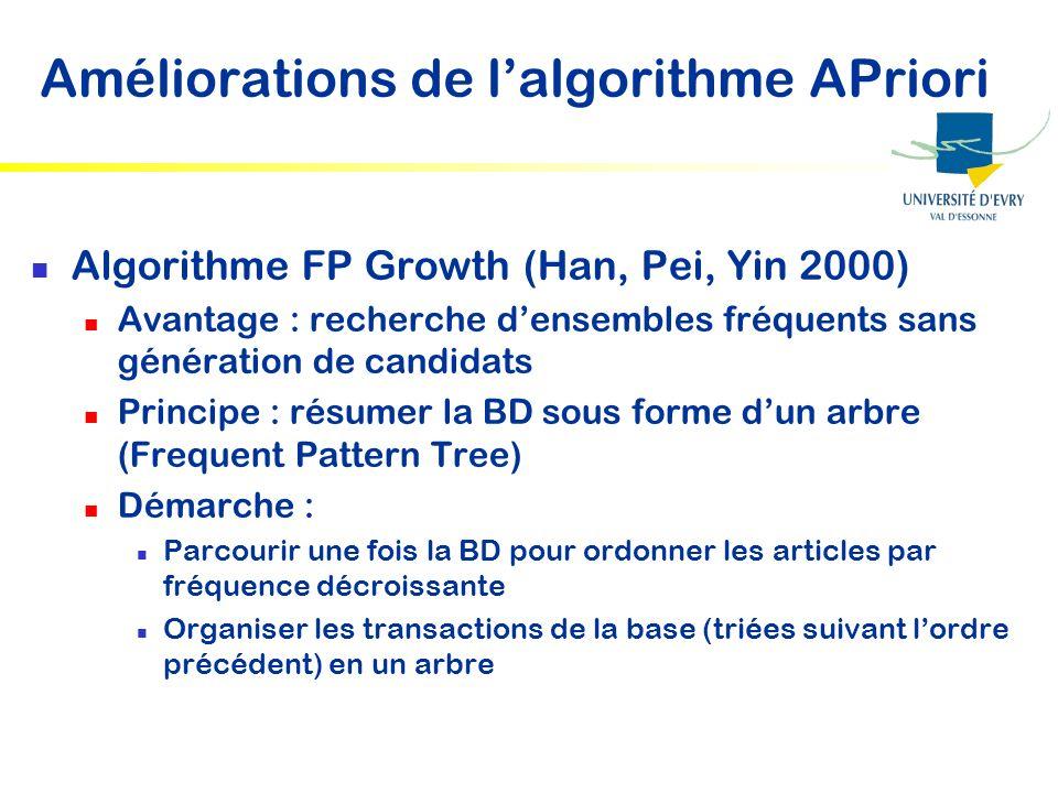 Améliorations de lalgorithme APriori Algorithme FP Growth (Han, Pei, Yin 2000) Avantage : recherche densembles fréquents sans génération de candidats