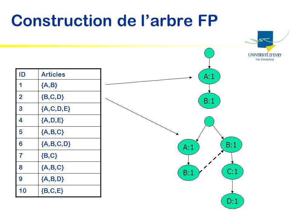 Construction de larbre FP IDArticles 1{A,B} 2{B,C,D} 3{A,C,D,E} 4{A,D,E} 5{A,B,C} 6{A,B,C,D} 7{B,C} 8{A,B,C} 9{A,B,D} 10{B,C,E} A:1 B:1 A:1 B:1 C:1 D: