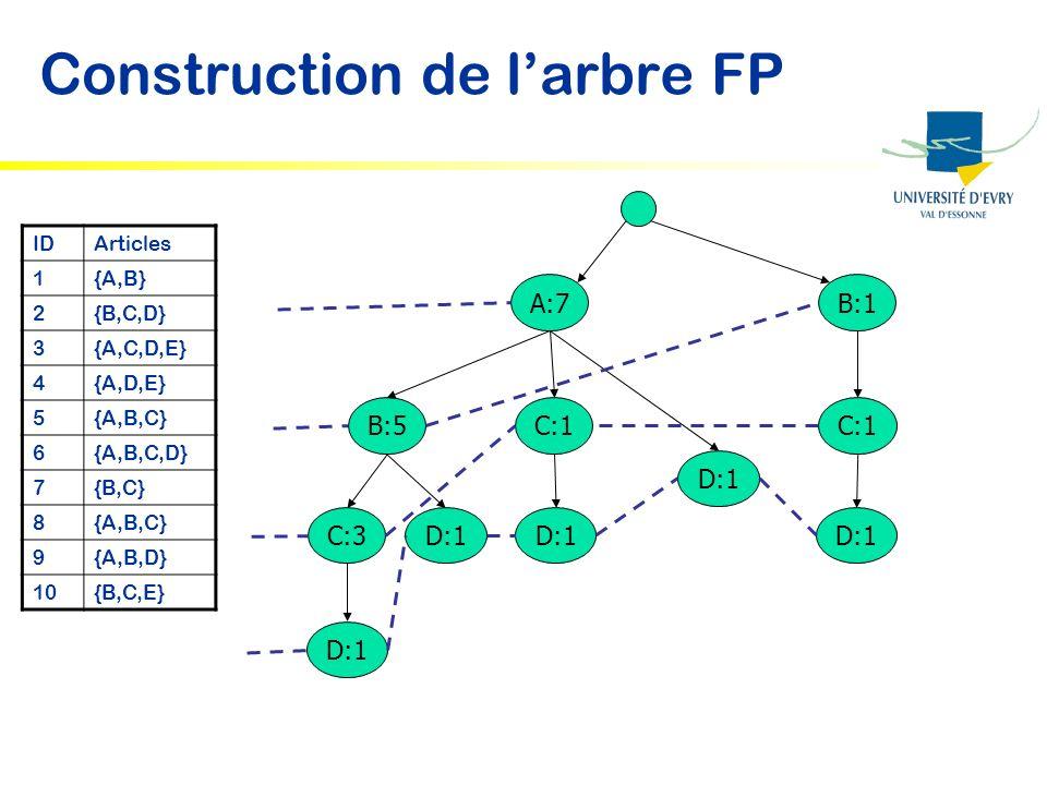 Construction de larbre FP IDArticles 1{A,B} 2{B,C,D} 3{A,C,D,E} 4{A,D,E} 5{A,B,C} 6{A,B,C,D} 7{B,C} 8{A,B,C} 9{A,B,D} 10{B,C,E} A:7B:1 C:1 D:1 B:5C:1