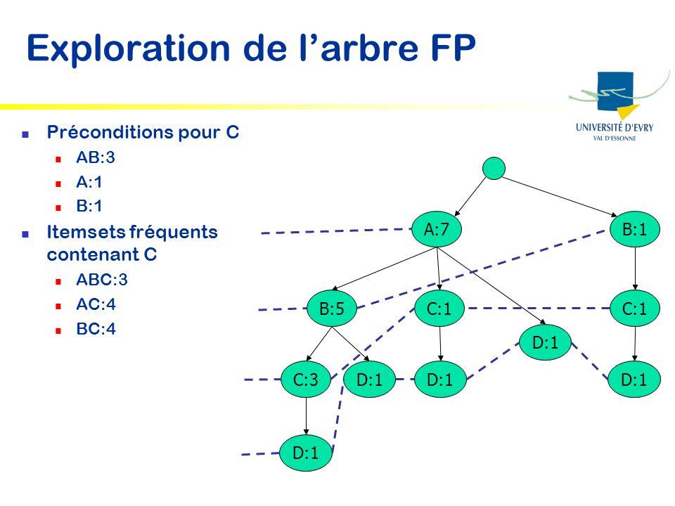 Exploration de larbre FP Préconditions pour C AB:3 A:1 B:1 Itemsets fréquents contenant C ABC:3 AC:4 BC:4 A:7B:1 C:1 D:1 B:5C:1 D:1 C:3D:1