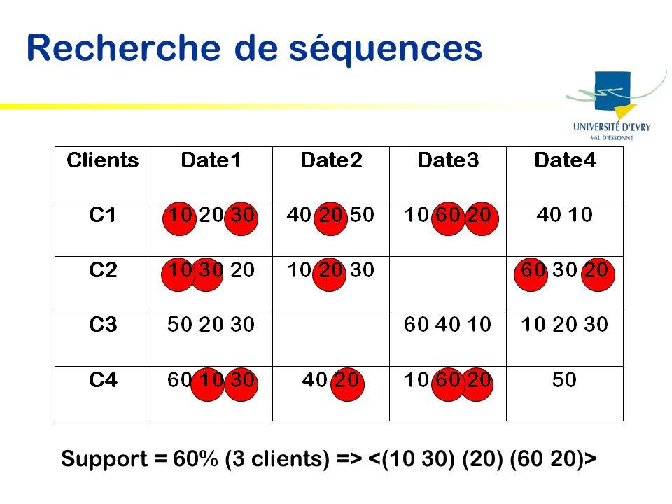 Recherche de séquences Support = 60% (3 clients) =>