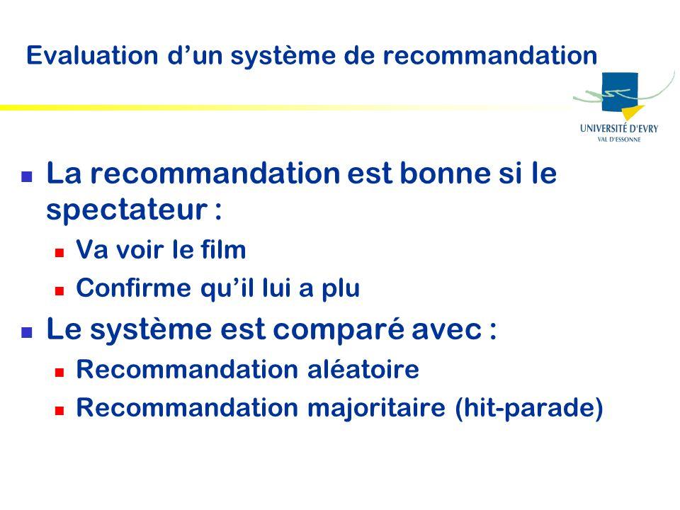Evaluation dun système de recommandation La recommandation est bonne si le spectateur : Va voir le film Confirme quil lui a plu Le système est comparé