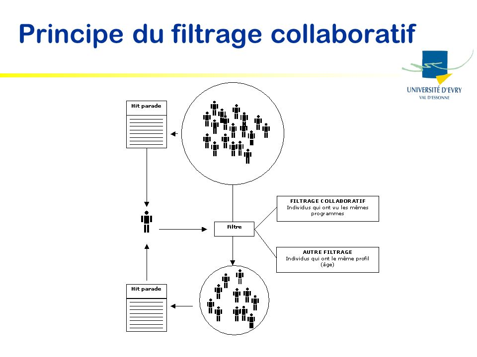 Principe du filtrage collaboratif