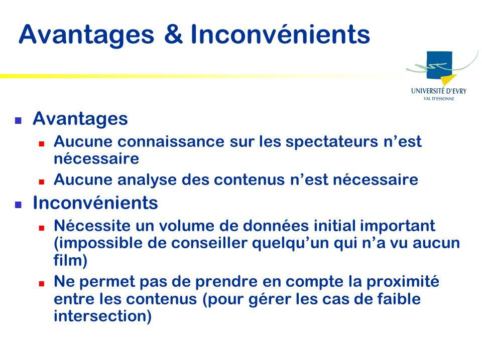Avantages & Inconvénients Avantages Aucune connaissance sur les spectateurs nest nécessaire Aucune analyse des contenus nest nécessaire Inconvénients