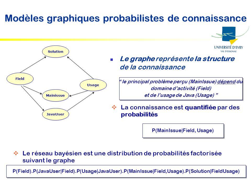 Modèles graphiques probabilistes de connaissance Mainissue Solution Usage JavaUser Field Le graphe représente la structure de la connaissance le princ
