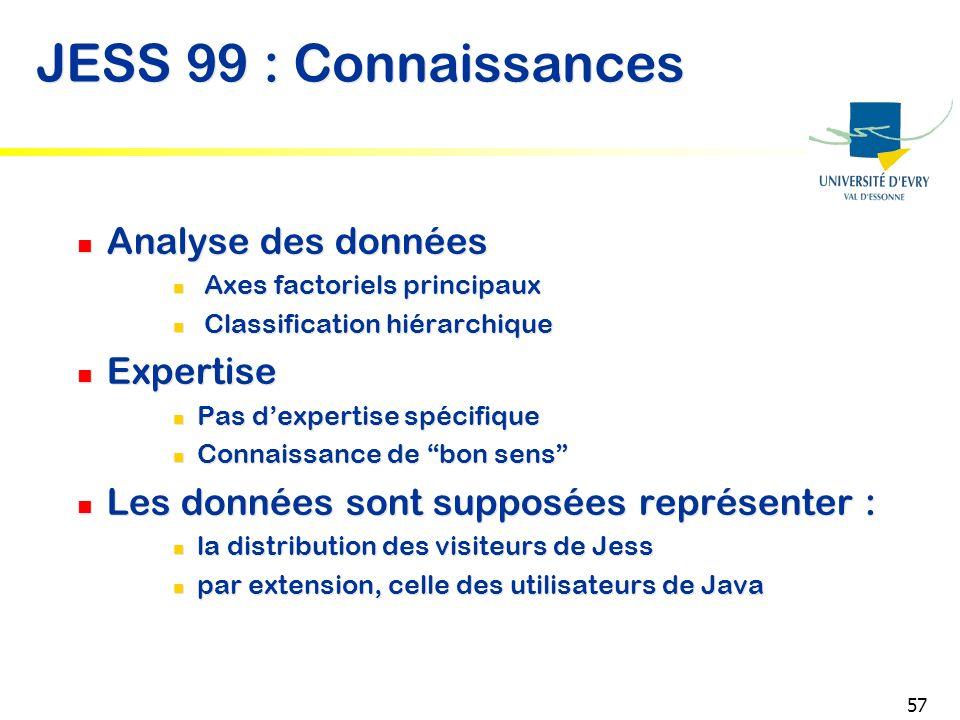 57 JESS 99 : Connaissances Analyse des données Axes factoriels principaux Classification hiérarchique Expertise Pas dexpertise spécifique Connaissance