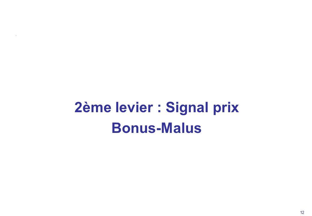 12 2ème levier : Signal prix Bonus-Malus